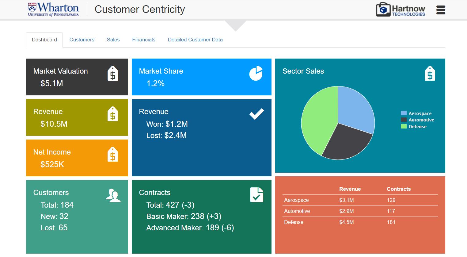 marketing simulation managing segments & customers