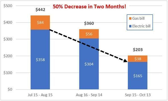 Chart showing 50% decrease in combined electric and gas bills in just two months