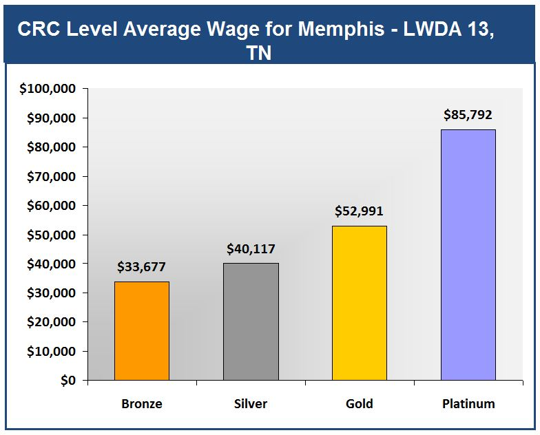 Memphis Lwda 13 Average Wages