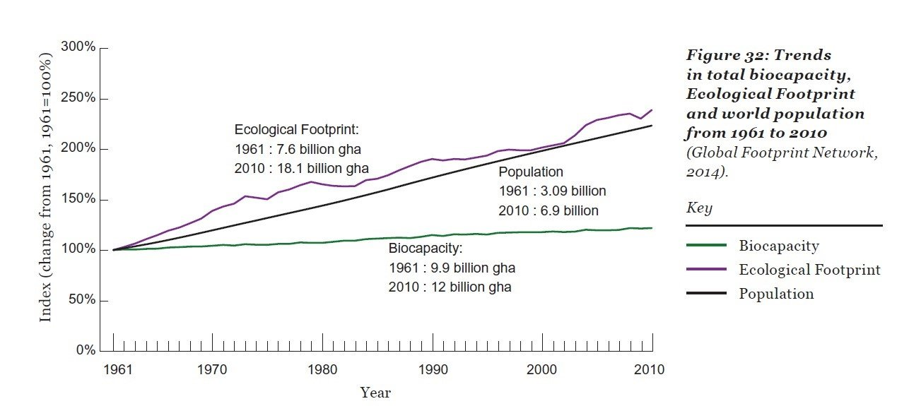 trends in total biocapacity, ecological footprint and world population from 1962 to 2010, graph - HeadStuff.org