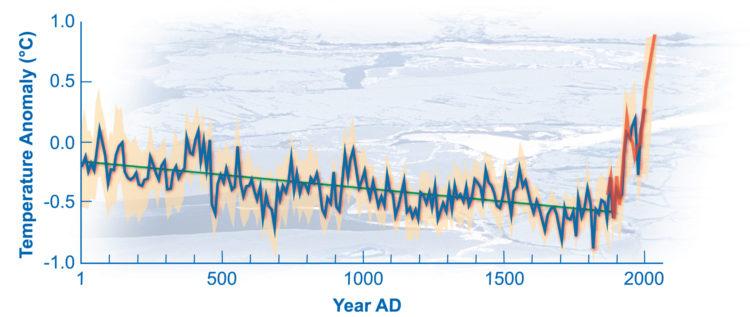 Hockey Stick Graph - HeadStuff.org