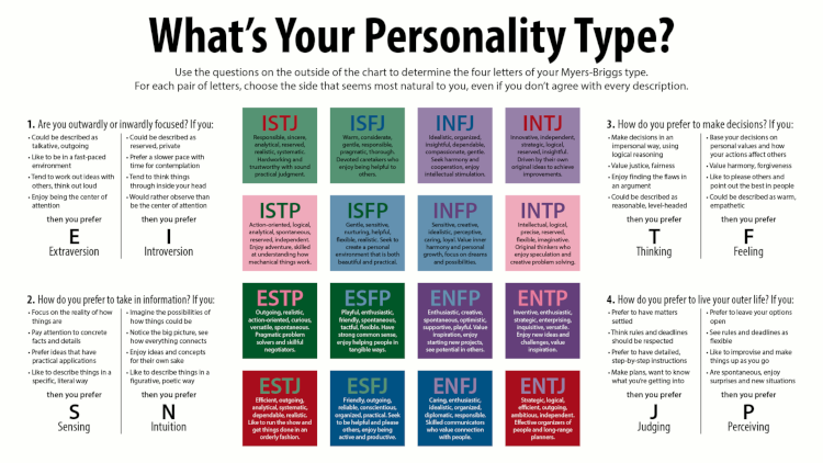 Myers-Briggs Big Five