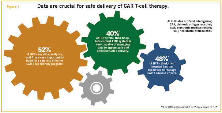 Original Research: CAR T Needs Data, but Healthcare Is Not Ready