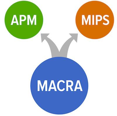 New MACRA Preparedness Survey Illustrates Industry Concerns
