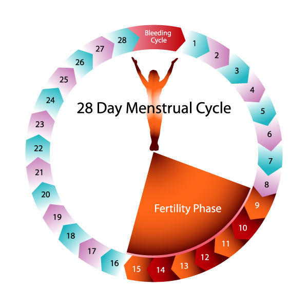 Extreme fatigue and nausea during period