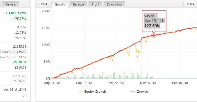 Что такое roi на форексе информеры курса биткоин для сайта