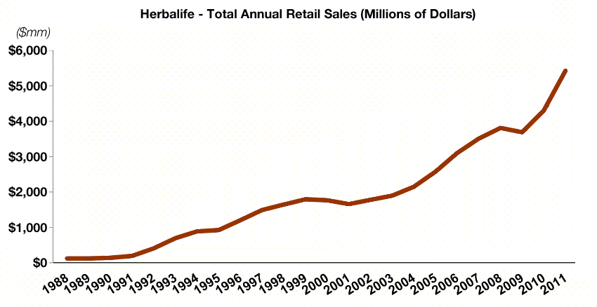 Herbalife's total annual retail sales