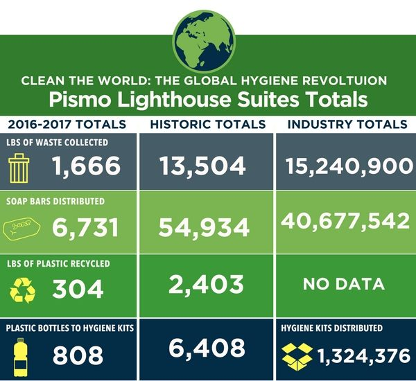 Pismo Lighthouse Suites Global Hygiene Results 2017