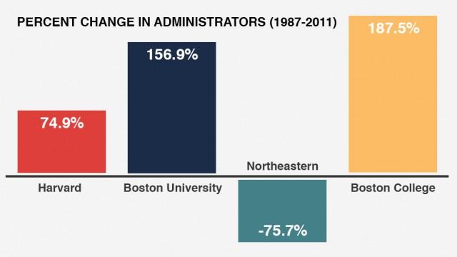 Jump In Boston College Administrators Outpaces Area Schools