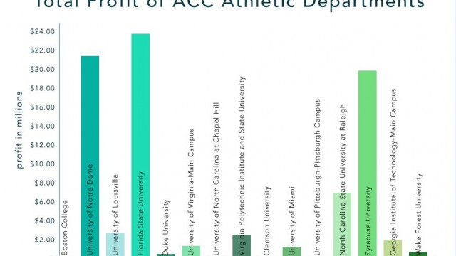 Men's Basketball Returns to Profitability, According to Equity in Athletics Data