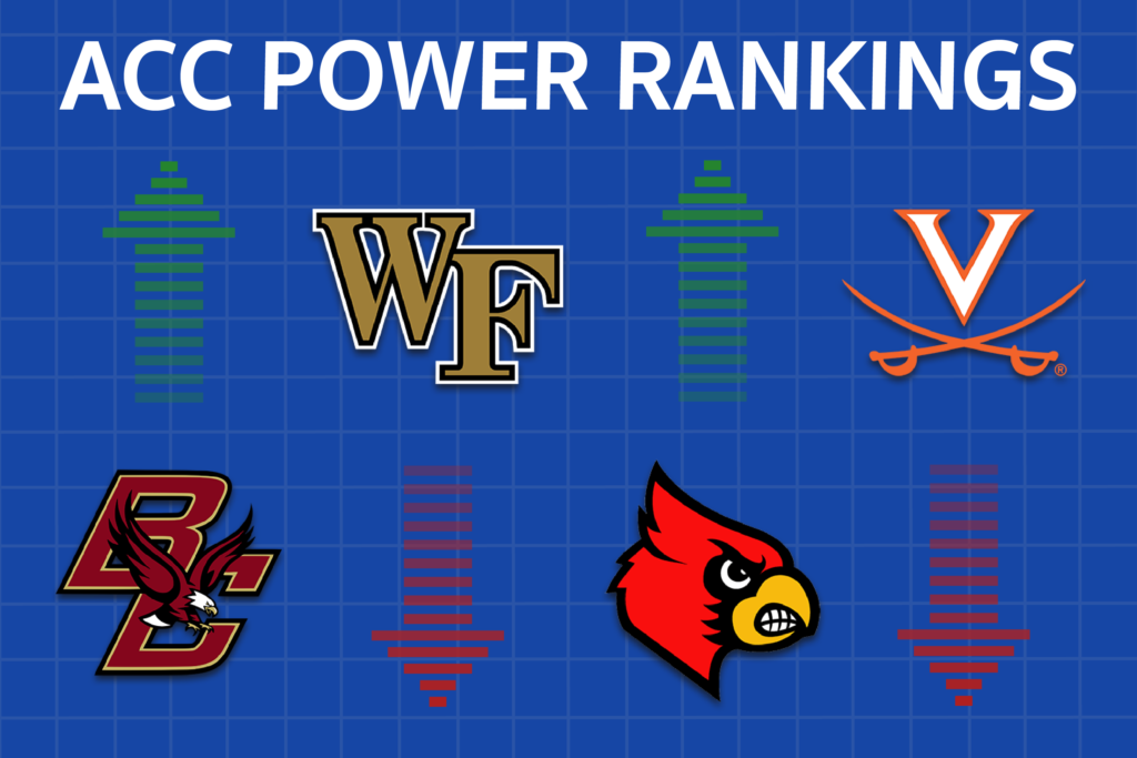 Boston College Climbs out of Cellar in Week Eight ACC Power Rankings