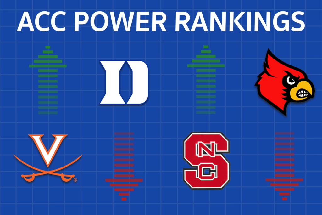 Virginia Soars in Week Six ACC Power Rankings