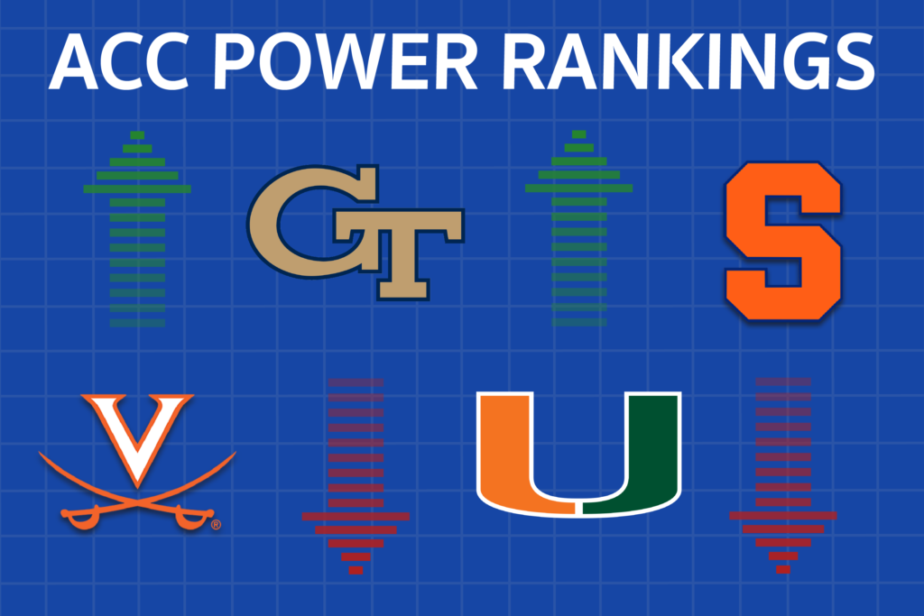 Miami Rejoins Clemson Atop Conference in Week 10 ACC Power Rankings