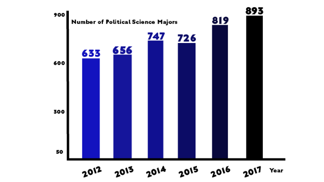 After Increase in Majors, Poli Sci Lets International Studies Courses Satisfy Requirements