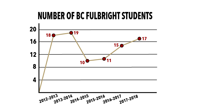 BC Among Top 20 Fulbright-Producing Research Institutions