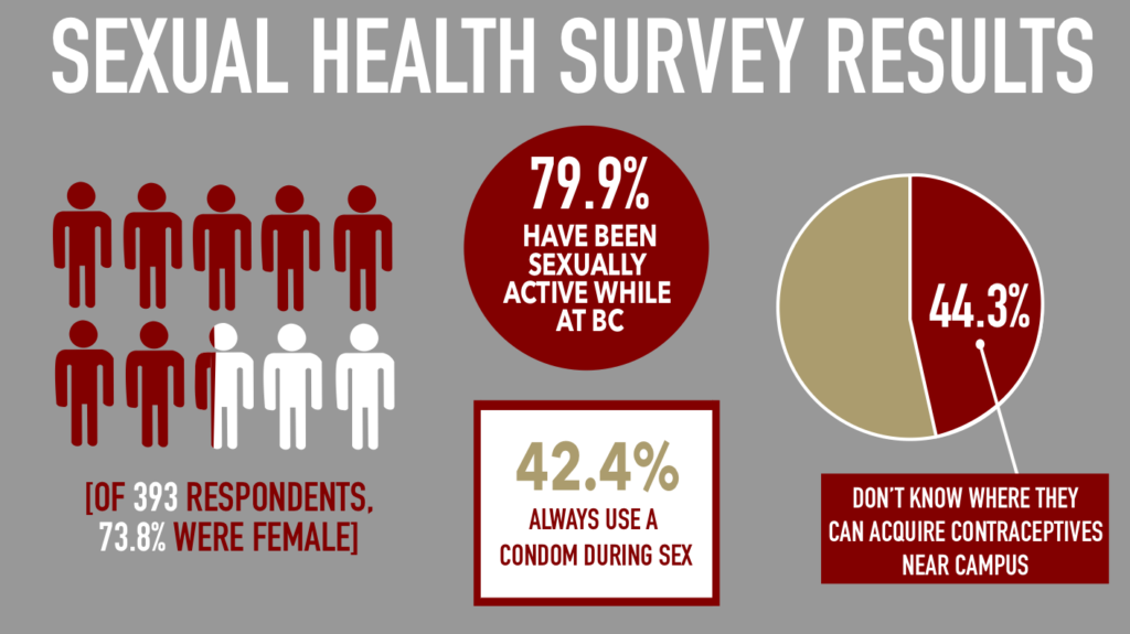 Survey Presents Data on Student Views Toward Sexual Health