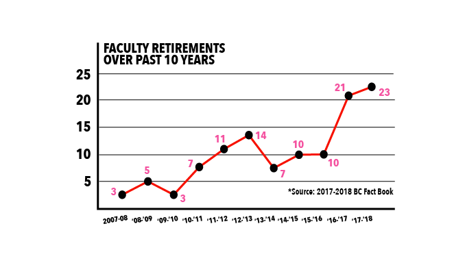 University Grapples With Wave of Faculty Retirements