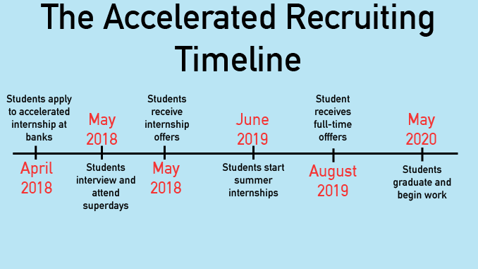 Early Recruiting Timeline Causes Stress as CSOM Sophomores Make Plans for Junior Summer