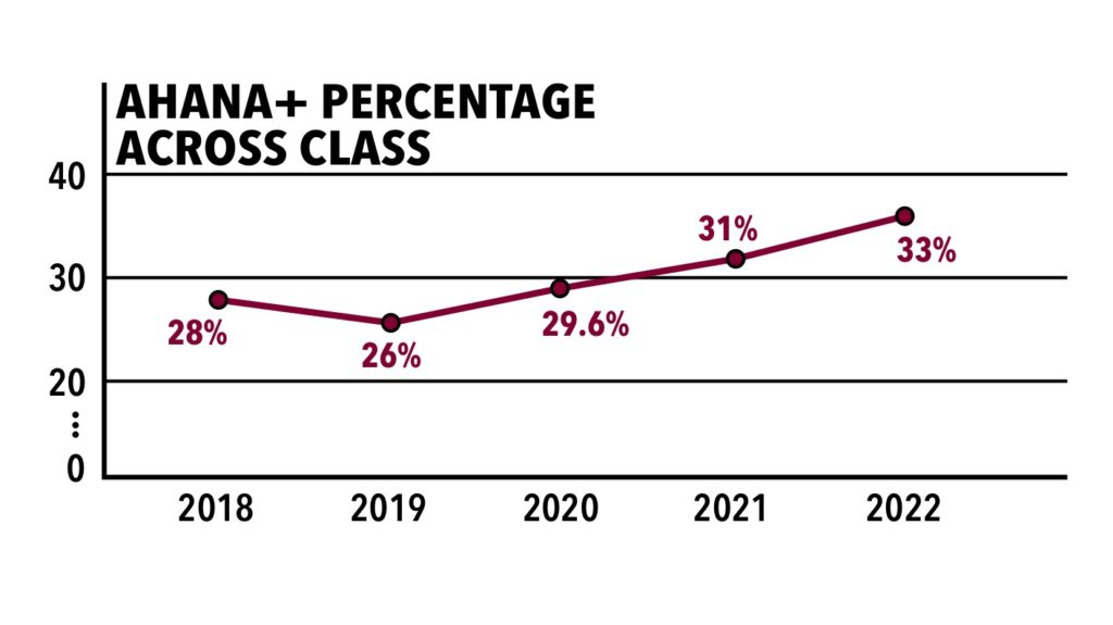 Class of 2022 is 33 Percent AHANA