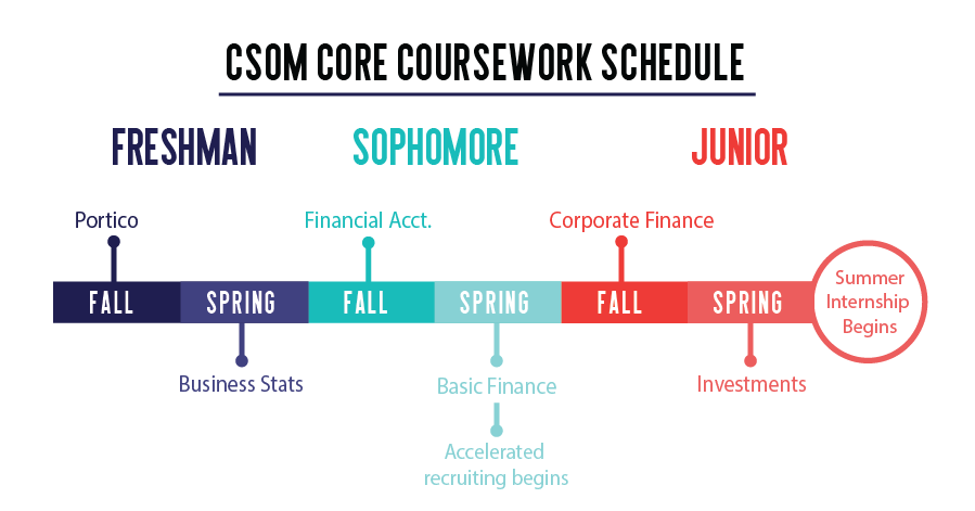 CSOM Recruiting Trends Shift After Goldman, JPMorgan Decisions