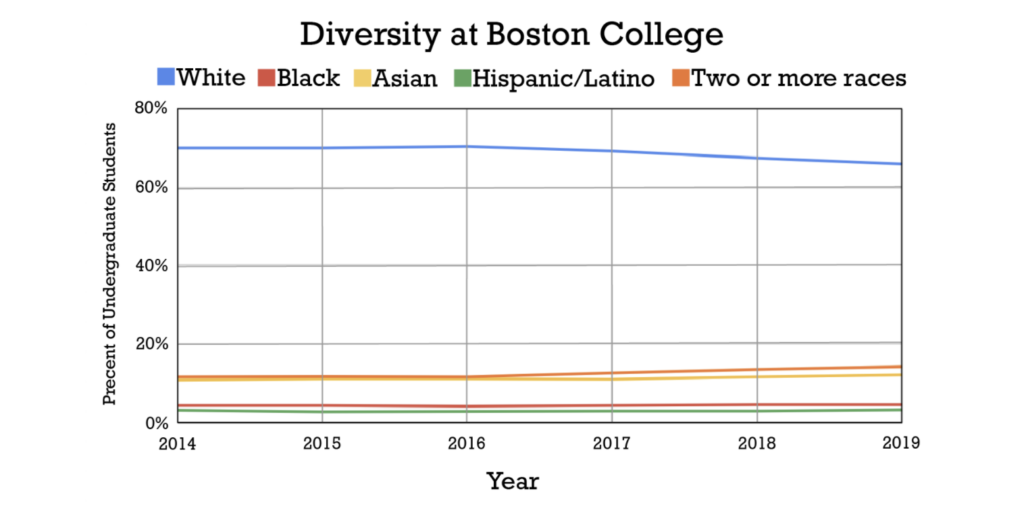 Not Just a Statistic: the Impact of Low Diversity at BC