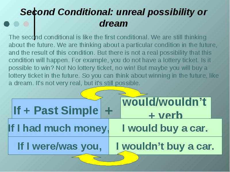 Conditionals - learn English,grammar,tenses,conditional
