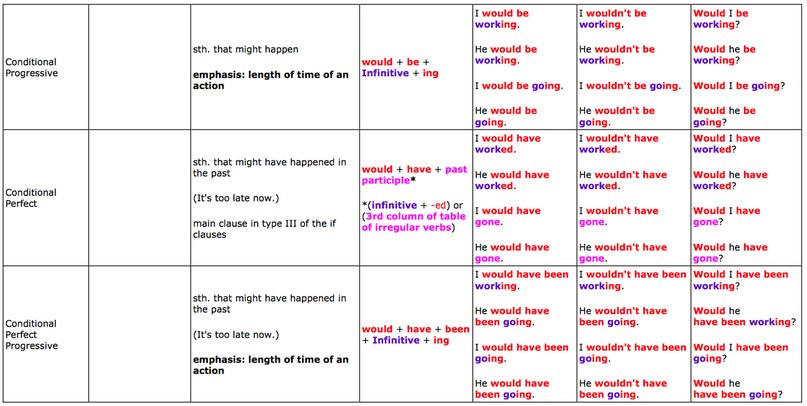 Great tables to understand English tenses - learn English,grammar ...