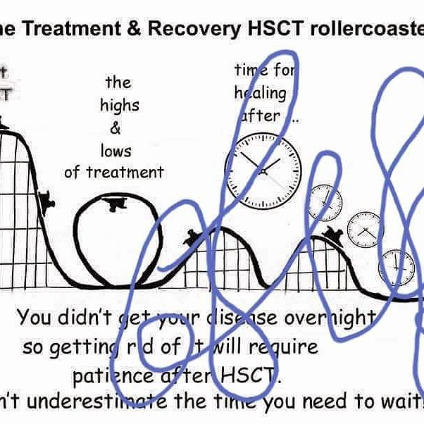 HSCT RECOVERY