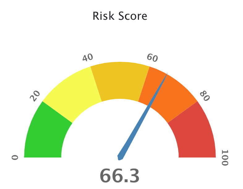 Virtual Risk Officer (VRO) and Risk Score Guide – Knowledge Base