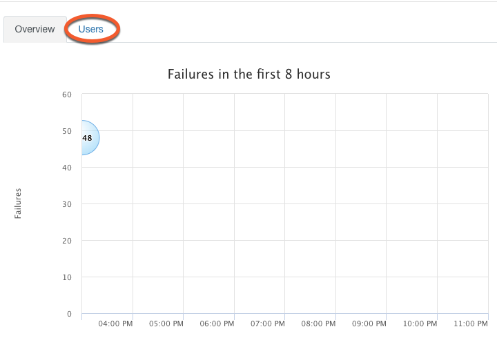 How to Remove Failures from Phishing Reports – Knowledge Base
