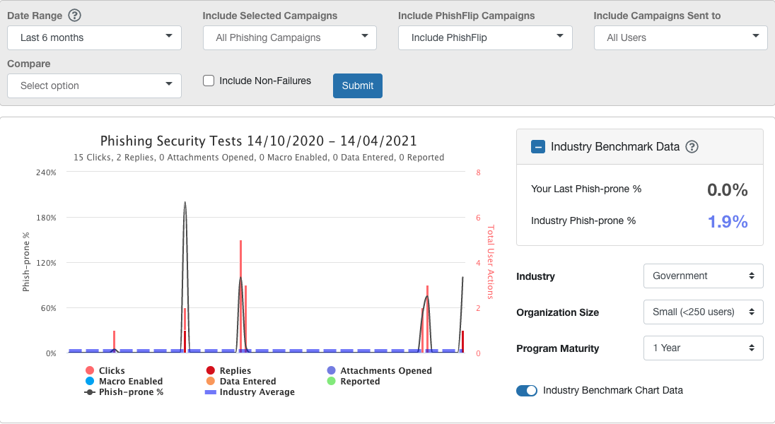 Monitoring and Reviewing Overall Phishing Reports