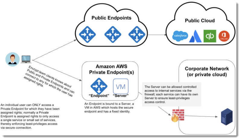 Diagram of how private endpoints (PEPs) are deployed