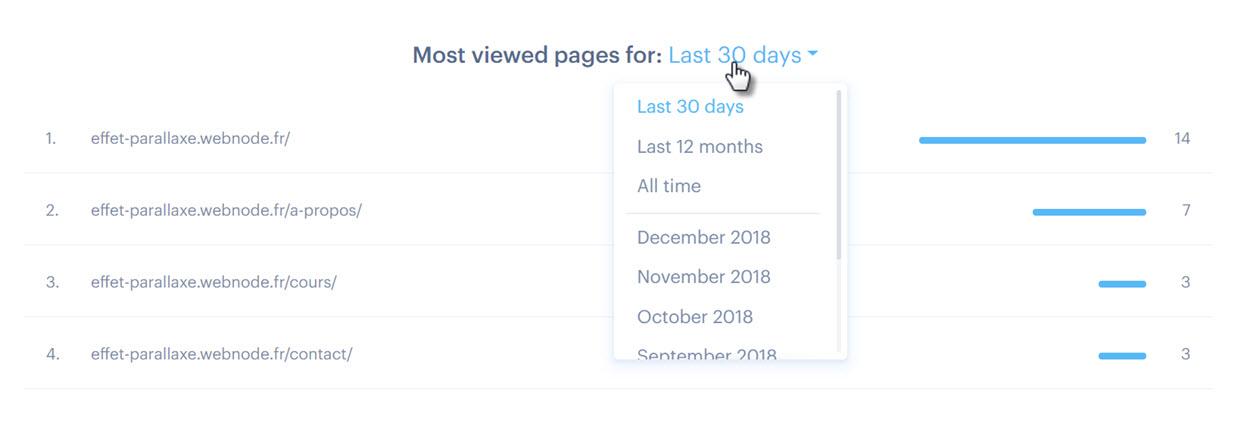 About Website Statistics