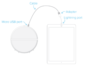 Moku-Lab to USB