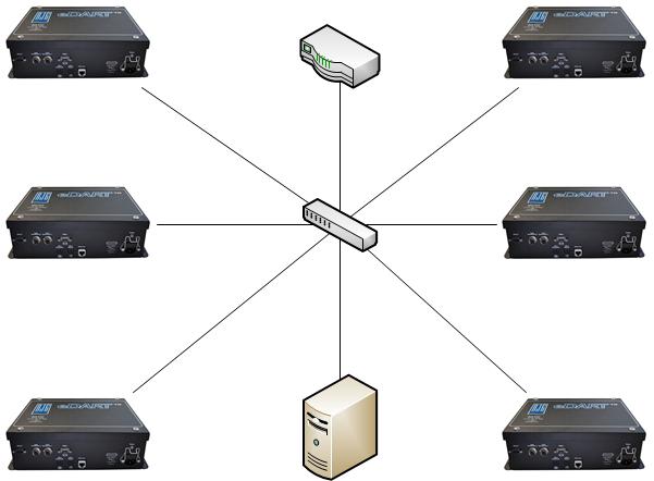 RJG Inc  — What is the Default IP Address of an eDART Data Manager