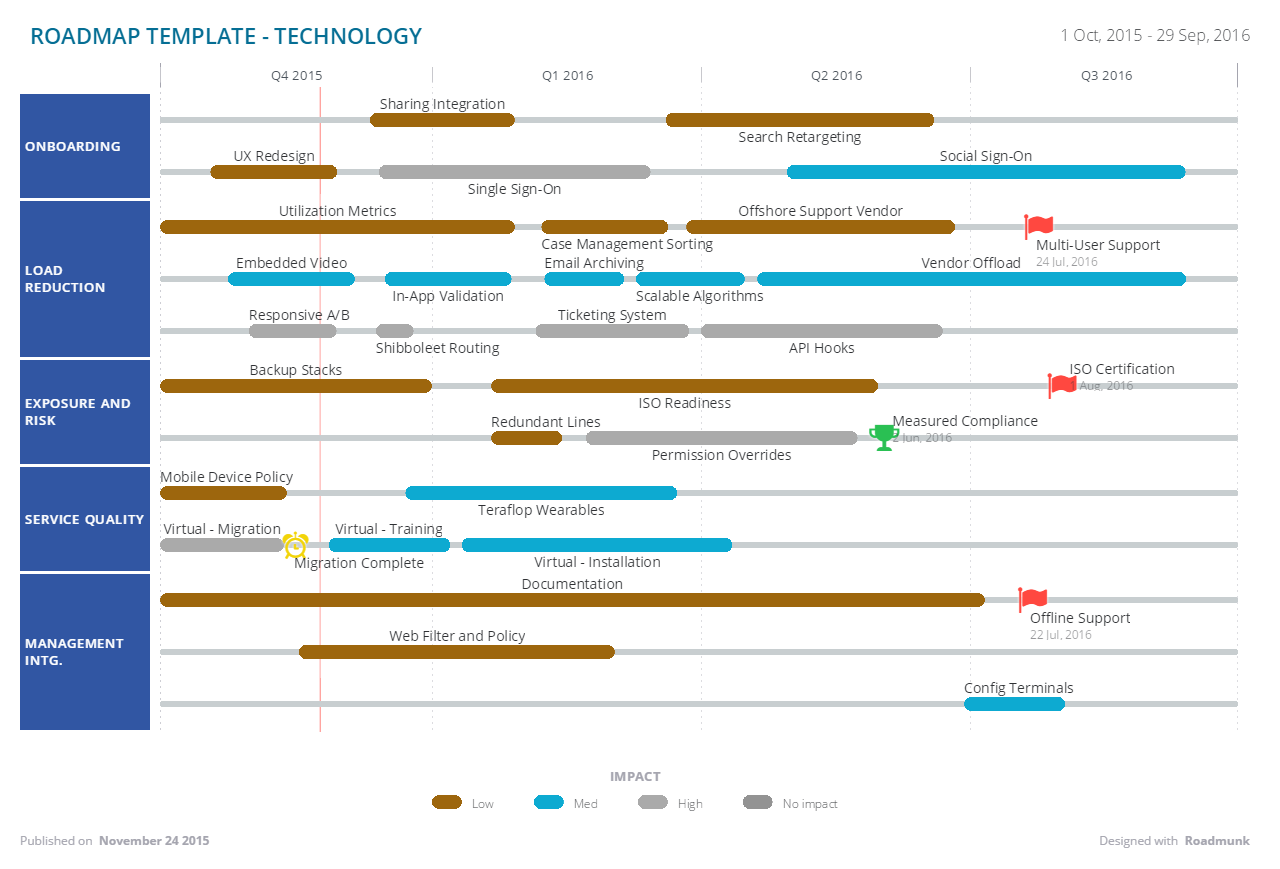 Technology Roadmap Template Free Images Timeline Template My - Sample business roadmap template