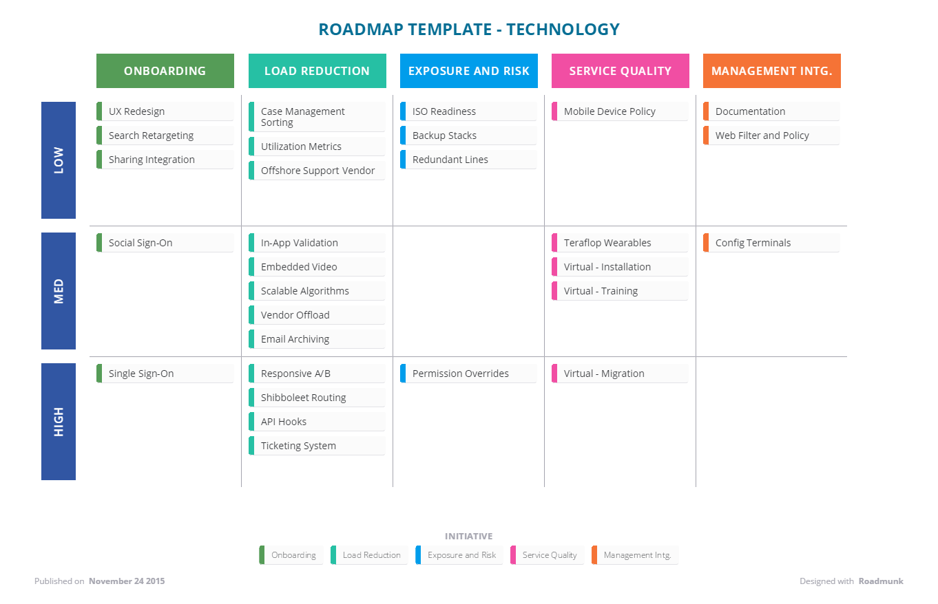 technology roadmap sample - Etame.mibawa.co