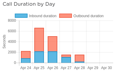 Call duration by day