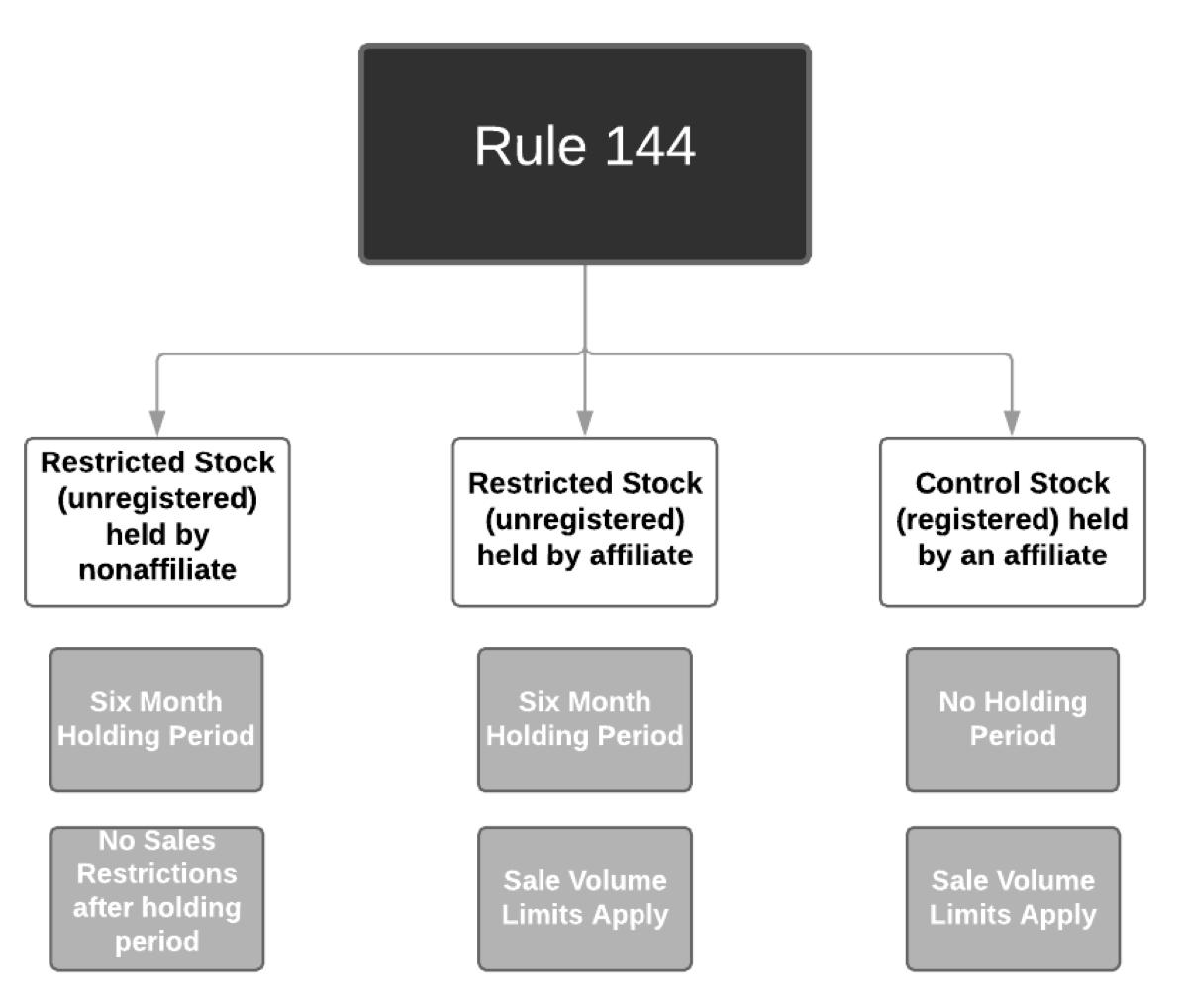 Rule 144