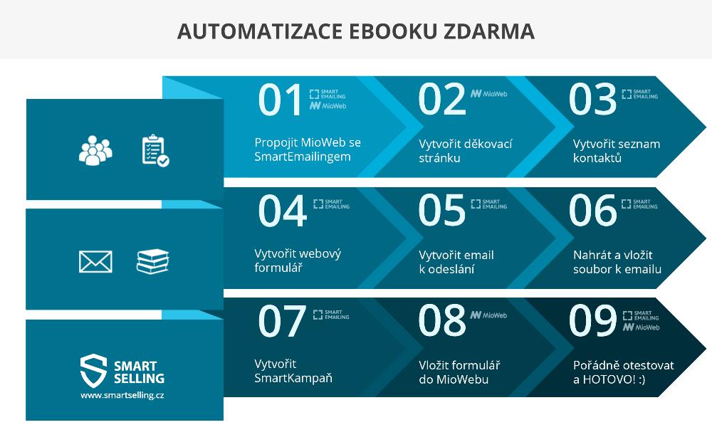 automatizace ebooku zdarma