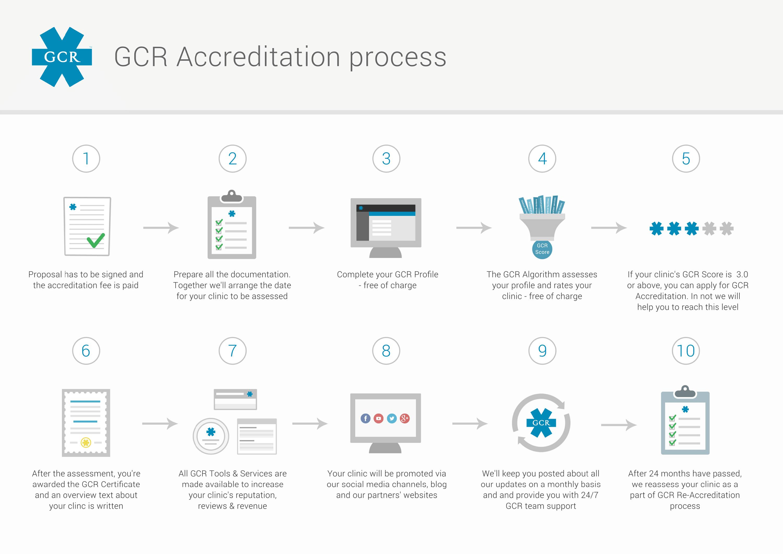 Accreditation process graphics