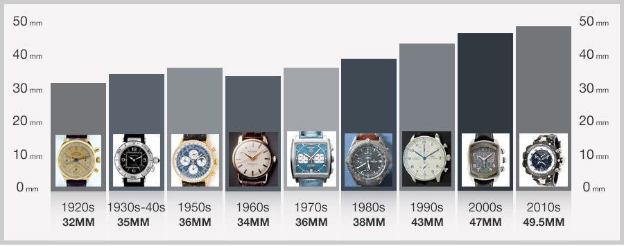 The Evolution Of Time | WorldofWatches