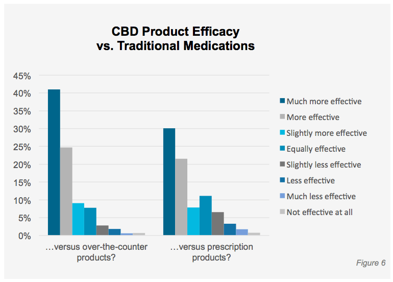 CBD vs. traditional medication