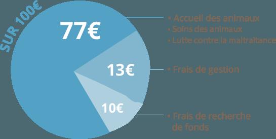 77% de nos dépenses dédiées au bien-être animal
