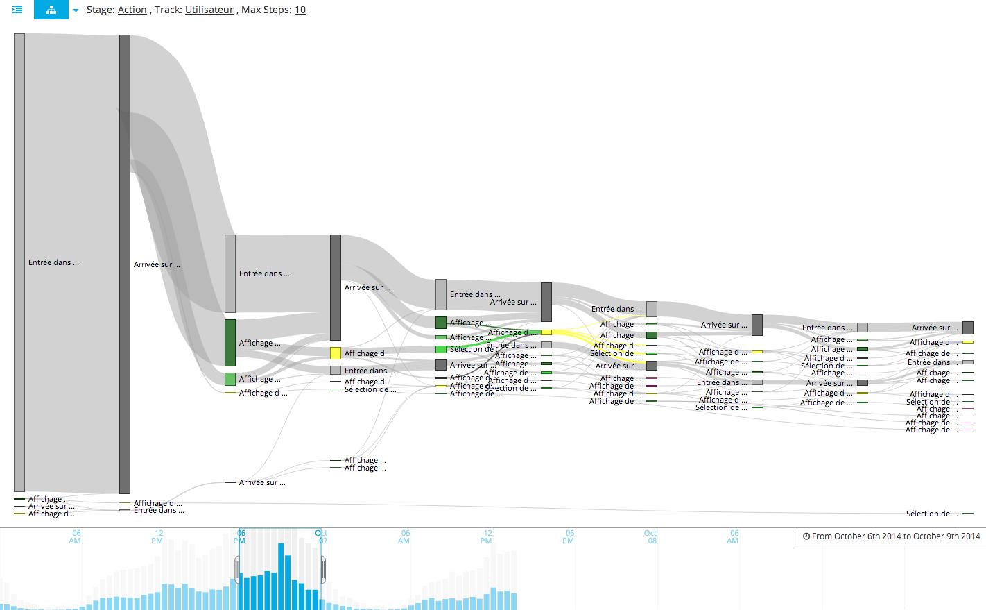 Screenshot of analytical view