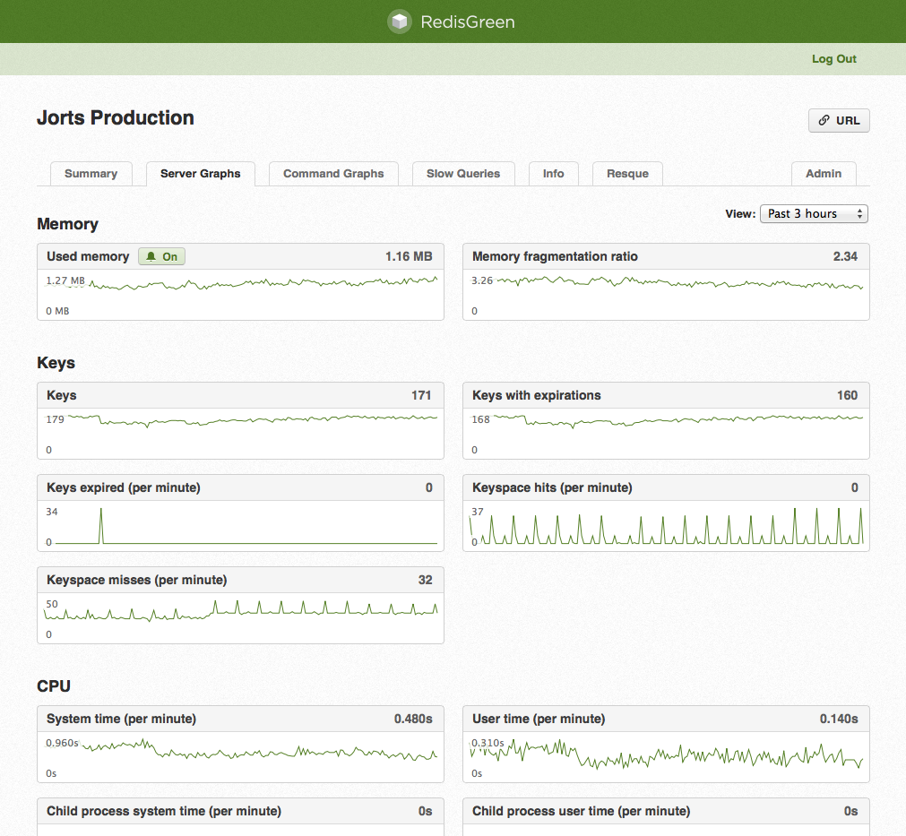 RedisMonitor dashboard with graphs