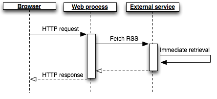 In-process RSS fetching w/ minimal delay