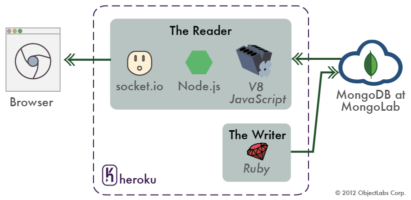 Building A Real Time Polyglot Application With Node Js