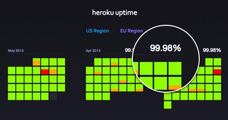 Heroku Status Uptime