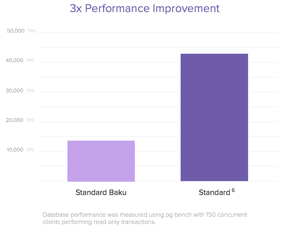 Herkou Postgres New Plan Performance Improvements